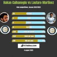 Hakan Calhanoglu vs Lautaro Martinez h2h player stats