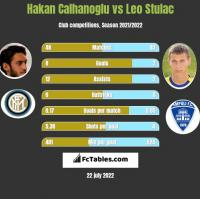 Hakan Calhanoglu vs Leo Stulac h2h player stats