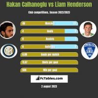 Hakan Calhanoglu vs Liam Henderson h2h player stats