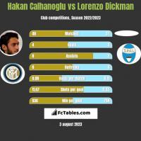 Hakan Calhanoglu vs Lorenzo Dickman h2h player stats