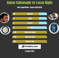 Hakan Calhanoglu vs Lucas Biglia h2h player stats