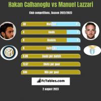 Hakan Calhanoglu vs Manuel Lazzari h2h player stats