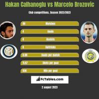Hakan Calhanoglu vs Marcelo Brozović h2h player stats