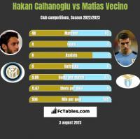 Hakan Calhanoglu vs Matias Vecino h2h player stats