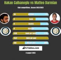 Hakan Calhanoglu vs Matteo Darmian h2h player stats