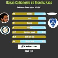 Hakan Calhanoglu vs Nicolas Haas h2h player stats