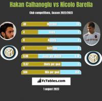 Hakan Calhanoglu vs Nicolo Barella h2h player stats