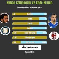 Hakan Calhanoglu vs Rade Krunic h2h player stats