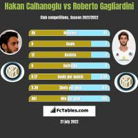 Hakan Calhanoglu vs Roberto Gagliardini h2h player stats