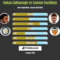 Hakan Calhanoglu vs Samuel Castillejo h2h player stats