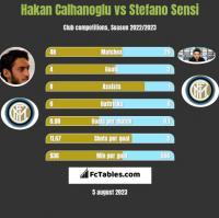 Hakan Calhanoglu vs Stefano Sensi h2h player stats