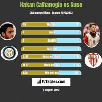 Hakan Calhanoglu vs Suso h2h player stats