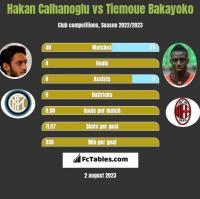 Hakan Calhanoglu vs Tiemoue Bakayoko h2h player stats