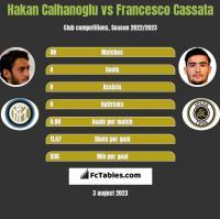 Hakan Calhanoglu vs Francesco Cassata h2h player stats