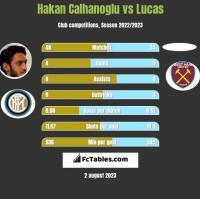 Hakan Calhanoglu vs Lucas h2h player stats