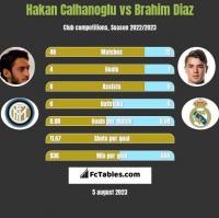 Hakan Calhanoglu vs Brahim Diaz h2h player stats