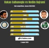 Hakan Calhanoglu vs Nedim Bajrami h2h player stats