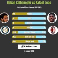 Hakan Calhanoglu vs Rafael Leao h2h player stats