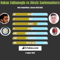 Hakan Calhanoglu vs Alexis Saelemaekers h2h player stats