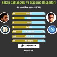 Hakan Calhanoglu vs Giacomo Raspadori h2h player stats