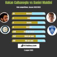 Hakan Calhanoglu vs Daniel Maldini h2h player stats