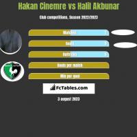 Hakan Cinemre vs Halil Akbunar h2h player stats