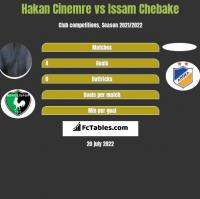 Hakan Cinemre vs Issam Chebake h2h player stats