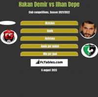 Hakan Demir vs Ilhan Depe h2h player stats
