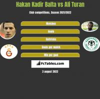 Hakan Kadir Balta vs Ali Turan h2h player stats