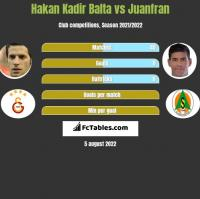 Hakan Kadir Balta vs Juanfran h2h player stats