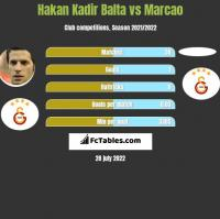 Hakan Kadir Balta vs Marcao h2h player stats