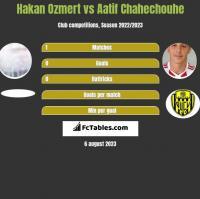 Hakan Ozmert vs Aatif Chahechouhe h2h player stats