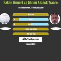 Hakan Ozmert vs Abdou Razack Traore h2h player stats