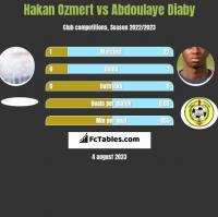 Hakan Ozmert vs Abdoulaye Diaby h2h player stats