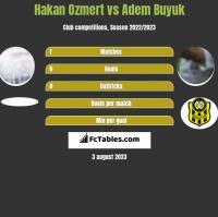 Hakan Ozmert vs Adem Buyuk h2h player stats