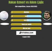 Hakan Ozmert vs Adem Ljajic h2h player stats
