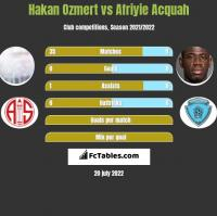 Hakan Ozmert vs Afriyie Acquah h2h player stats