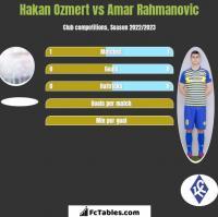 Hakan Ozmert vs Amar Rahmanovic h2h player stats