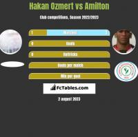 Hakan Ozmert vs Amilton h2h player stats