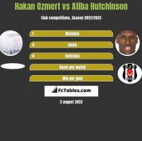 Hakan Ozmert vs Atiba Hutchinson h2h player stats