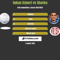 Hakan Ozmert vs Charles h2h player stats