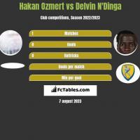 Hakan Ozmert vs Delvin N'Dinga h2h player stats