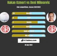 Hakan Ozmert vs Deni Milosevic h2h player stats