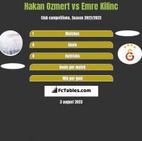 Hakan Ozmert vs Emre Kilinc h2h player stats
