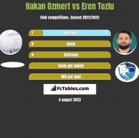 Hakan Ozmert vs Eren Tozlu h2h player stats