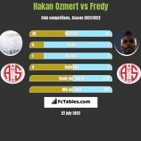 Hakan Ozmert vs Fredy h2h player stats
