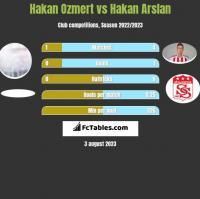 Hakan Ozmert vs Hakan Arslan h2h player stats