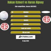 Hakan Ozmert vs Harun Alpsoy h2h player stats