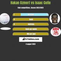 Hakan Ozmert vs Isaac Cofie h2h player stats