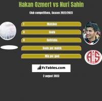Hakan Ozmert vs Nuri Sahin h2h player stats